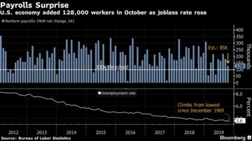 U.S. economy added 128,000 workers in October as jobless rate rose