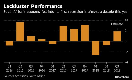 Charts That Show South Africa's Recession May Be Over