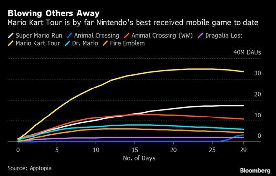 Nintendo Scores Huge Smartphone Hit With Mario Kart Tour