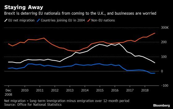 Falling EU Immigration to Britain Exposes Brexit Divide