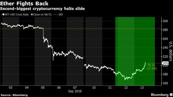 Ether Rebound Helps to Ease Pain of Cryptocurrency Diehards