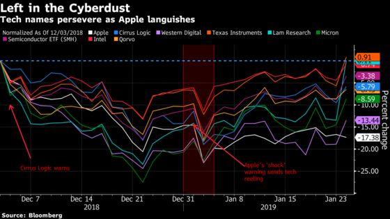 It's Like That Epic Apple Warning Never Happened: Taking Stock