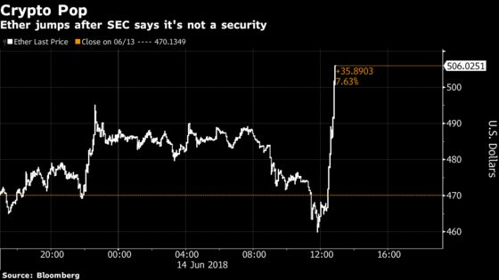 Crypto Coins Surge as SEC Spares Ether From Securities Rules