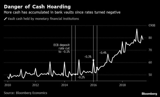 Cash Hoarding Is Eventual Restraint to ECB Rate Cuts
