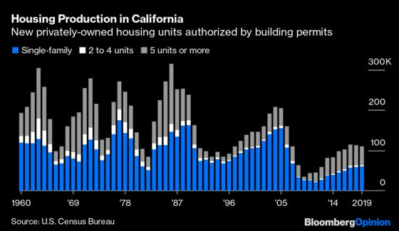 California May Be Turning a Corner on Housing