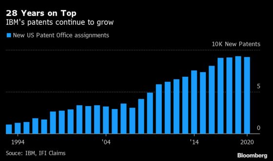 IBM's Patent Income Slipsas CompaniesResist 'Godfather' Deals