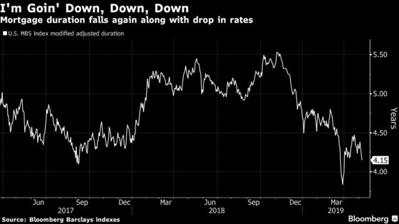 Mortgage Duration Drop Means Refinancing Concerns Are Back Again