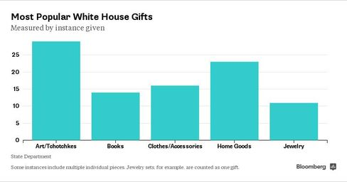 The most popular types of gifts the first family received between October of 2012 to October of 2013.
