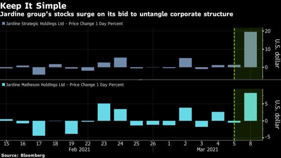 Jardine Group's Stocks Soar After $5.5 Billion Buyout of Unit