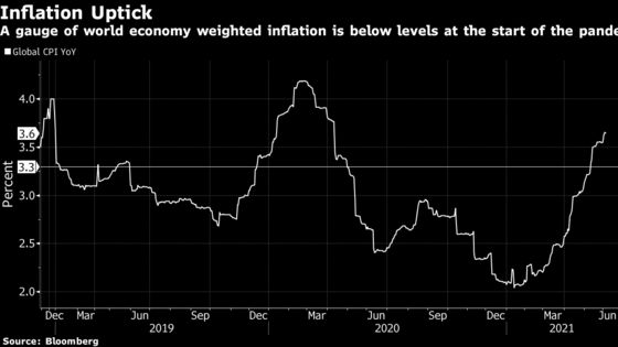 Economist Who Said Inflation Was Dead Now Thinks It's Alive