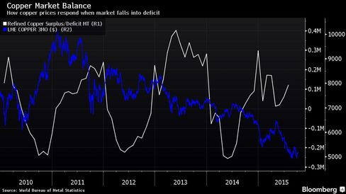 How copper prices respond when market falls into deficit