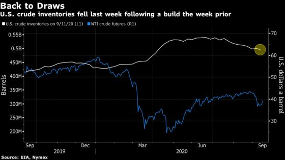 Oil Surged Most Since June in Wake of Shrinking U.S. Supplies