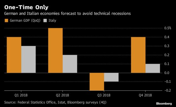 Economists See Germany, Italy Dodging Technical Recession