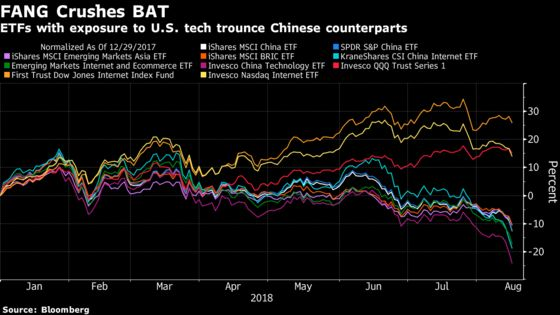 American Tech ETFs Leave Chinese Peers in the Dust