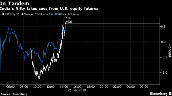 Reversal in U.S. Futures Helps India Stocks Halt Three-Day Slump