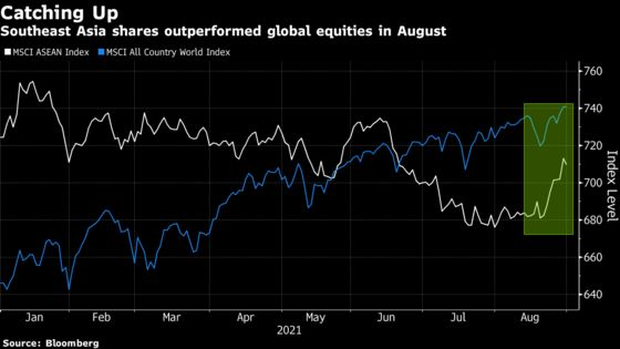 Re-Opening Trades See Southeast Asia Flip From Worst to Best