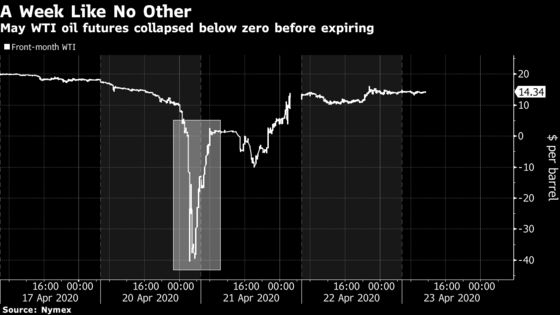 Oil's Sub-Zero Swoon Costs Bank of China Clients $85 Million
