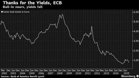 Bank senior bonds in euros, yields