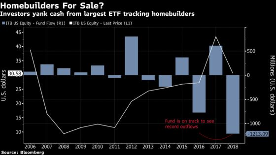 Builders Brace for Weaker 2019 as Rate Hikes Bite Into Demand