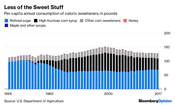 Americans Keep Getting Smarter About Sugar