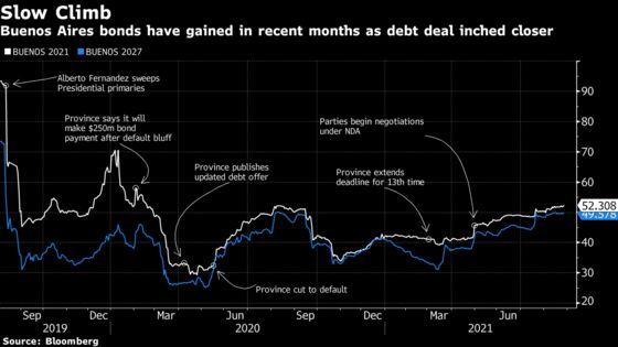 Buenos Aires Swap Gets 90% Support After $7 Billion Default