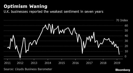 U.K. Business Confidence Hits a Seven-Year Low Ahead of Brexit