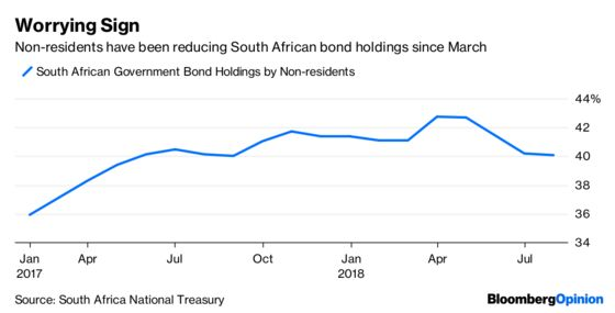 A Rate Hike Worked for Russia. Why Not South Africa?