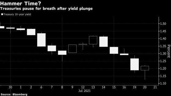 Treasury Rally Pauses for Breath as Short Positions Unwind