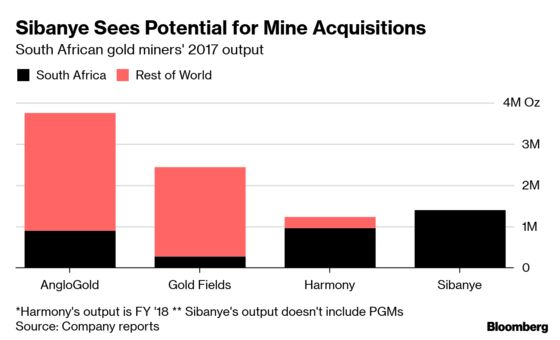 Sibanye Sees Potential for Buying South African Gold Assets