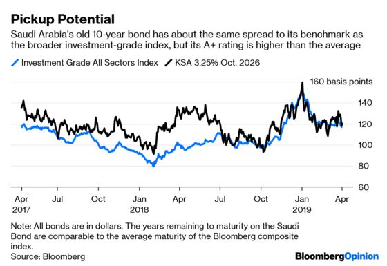 Five Charts to Help Unravel Aramco's Bond Yield