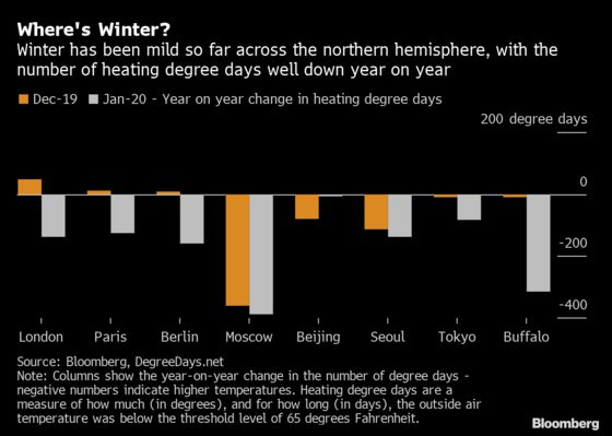Energy Markets Need Winter, and Climate Change Is Taking It Away