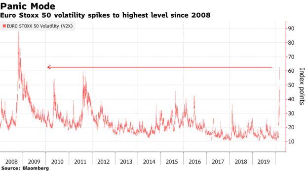 La volatilità di Euro Stoxx 50 raggiunge i massimi livelli dal 2008