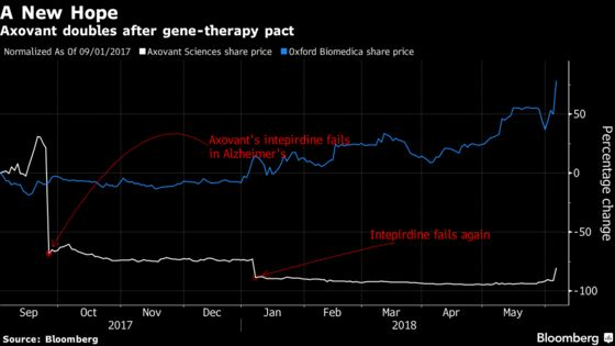 Gene Therapy Deal Helps Double Shares of Beaten-Down Biotech