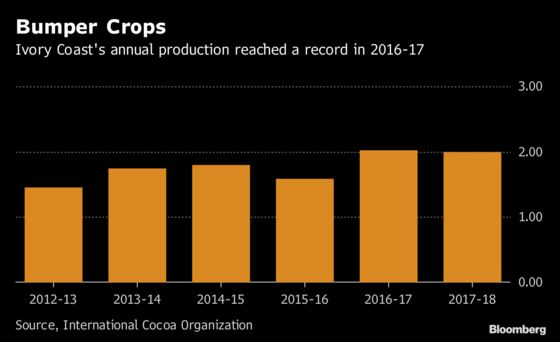 Mild Harmattan Means Ivory Coast Cocoa Crop May Eye Record
