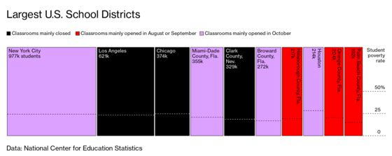 For Teachers Unions, Classroom Reopenings Are the Biggest Test Yet
