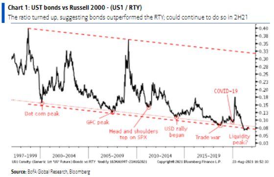 'Cross Asset Conundrum' Signals Bad News to BofA as Bonds Rally