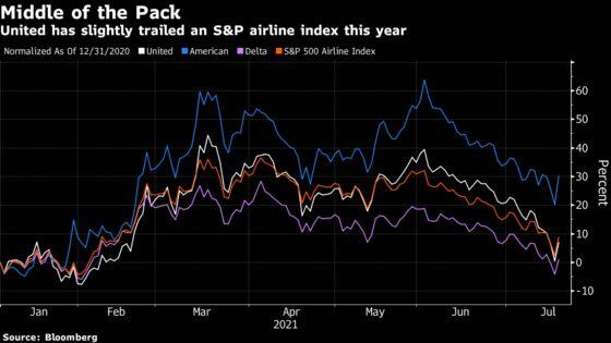 United Air Sees Profit on Horizon Despite Renewed Virus Fear