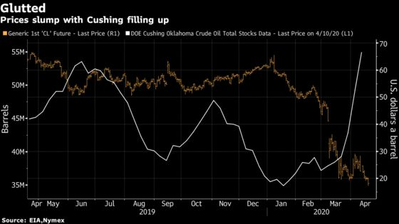 Energy Hedge Fund That Shorted Oil Sees Chance for $100 a Barrel