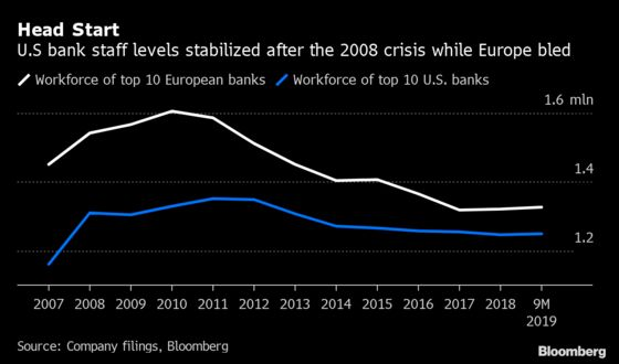 Global Bank Job Cull Tops 75,000 This Year as UniCredit Cuts