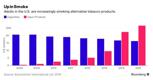 Vaping and other smoking alternatives are replacing cigarettes among U.S. adults.