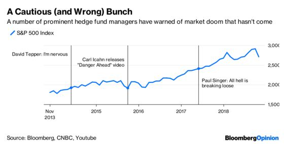 For Hedge Funds, the Sky Always Seems to Be Falling