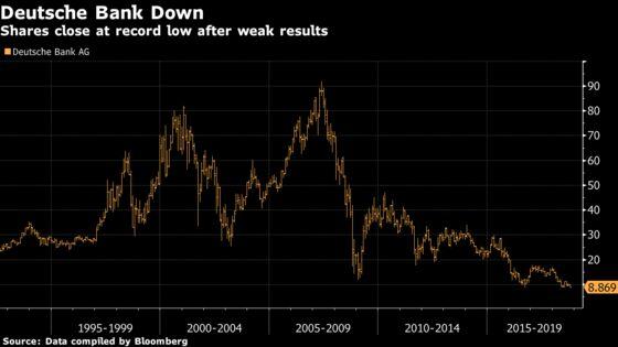 Deutsche Bank Shares Close at Record Low on Weak Third Quarter