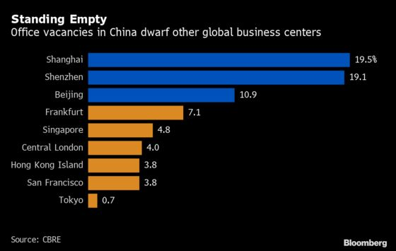China Office Vacancies Reach Decade High on Slowing Economy