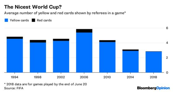 Video Replay for Refs Is Making the World Cup Better