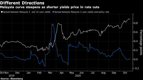 Virus Surge Steepens Malaysian Yield Curve Before Rate Decision