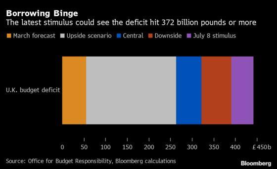 U.K. Faces Biggest Budget Deficit in Peacetime History