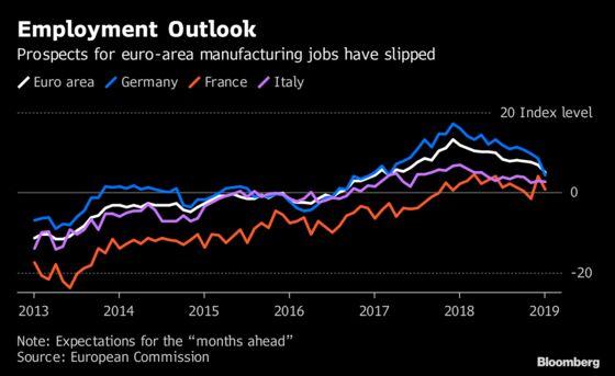 Euro-Area Manufacturers Increasingly Pessimistic on Jobs