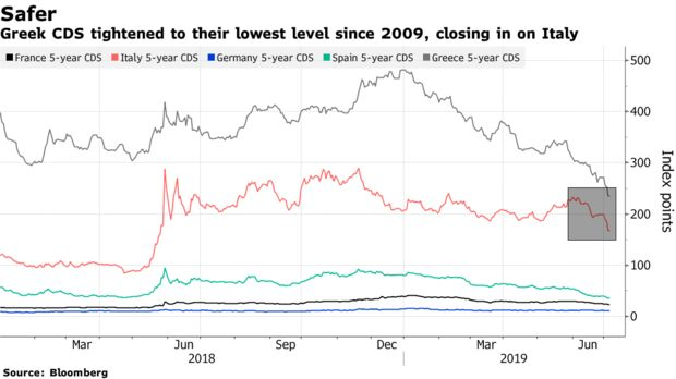 Greek CDS tightened to their lowest level since 2009, closing in on Italy