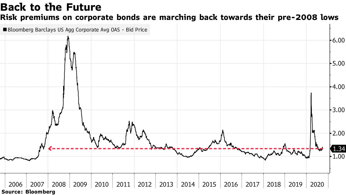 Risk premiums on corporate bonds are marching back towards their pre-2008 lows