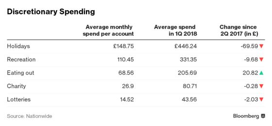 Britons' Essential Spending Eats Up 80% of Incomes